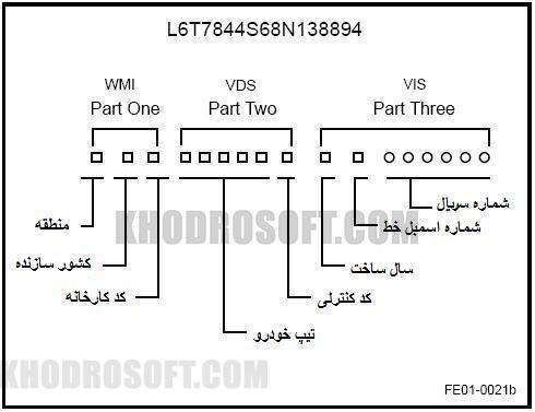 vin-00001 شماره شناسایی خودرو VIN یا شماره شناسایی خودرو ( شماره شاسی ) چیست ؟ vin 00001