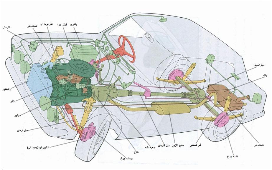 بخش هاي مختلف خودرو آشنايي با قطعات خودرو آشنايي با قطعات خودرو 013016 2036 1