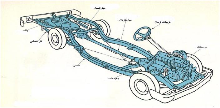 بخش هاي مختلف خودرو آشنايي با قطعات خودرو آشنايي با قطعات خودرو 013016 2036 2