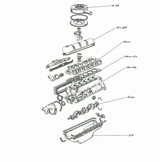 بخش هاي مختلف خودرو آشنايي با قطعات خودرو آشنايي با قطعات خودرو 013016 2036 3