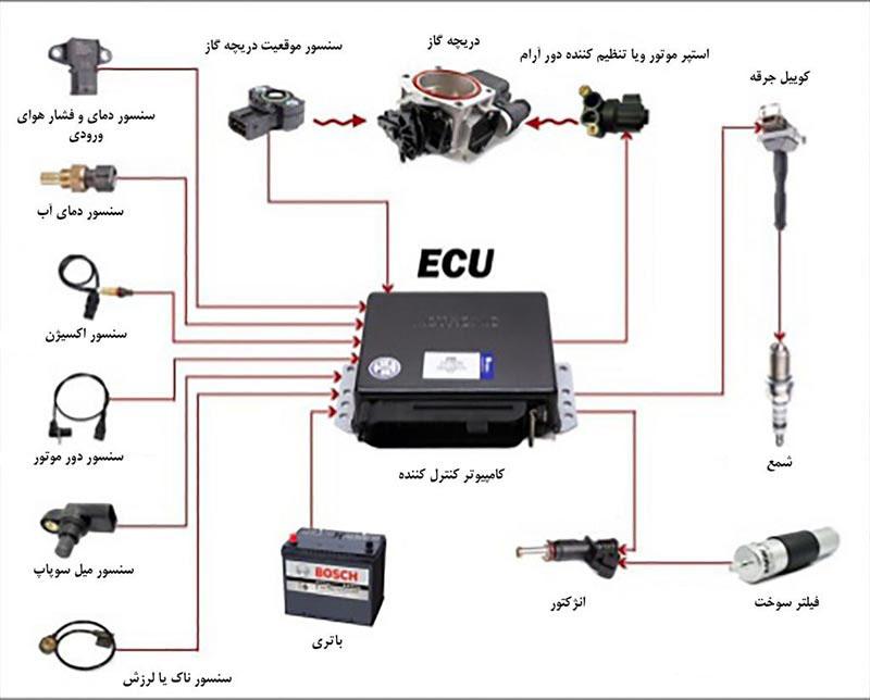 کاربرد ECU در خودرو