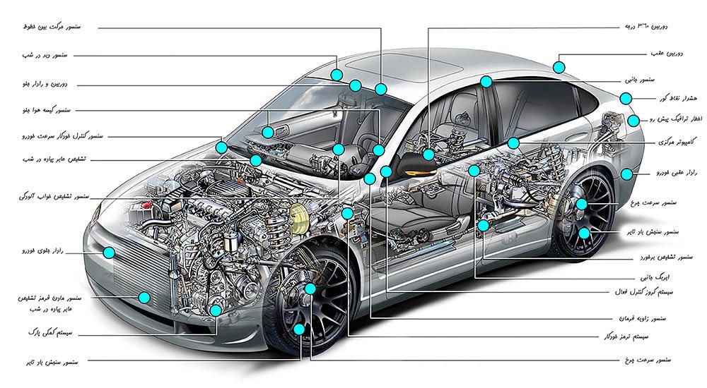سنسور های یک خودرو ecu چیست ECU چیست ؟ 4