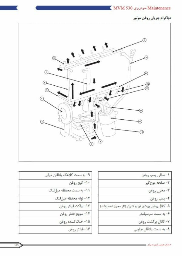 جزوه فارسی تعمیر موتور MVM X33 و 530