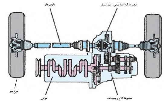 سیستم انتقال قدرت در خودرو جلو محرک اکثر خودروهای سواری امروزی قطعات خودرو دسته بندی قطعات خودرو khodro 10