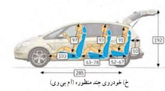خودروهای چند منظوره ( ام پی وی ) انواع خودرو دسته بندی خودروهای سواریاز لحاظ شکل بدنه khodro 6 01