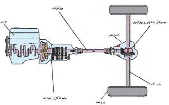سیستم انتقال قدرت خودرو محرک عقب قطعات خودرو دسته بندی قطعات خودرو khodro 8