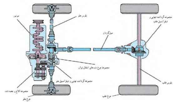 سیستم انتقال قدرت خودرو چهارچرخ محرک قطعات خودرو دسته بندی قطعات خودرو khodro 9