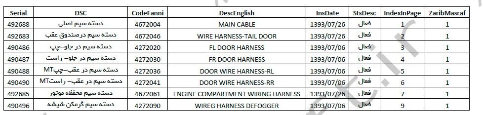 لیست پارت نامبر قطعات برلیانس h220