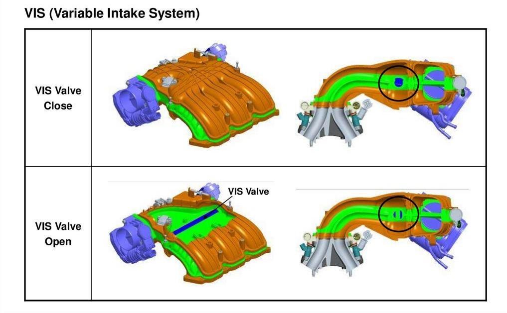سیستم منیفولد هوای ورودی متغیر
