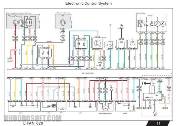 نقشه های کامل سیم کشی برق و دسته سیم های لیفان 620 lifan 620 wiring diagrams